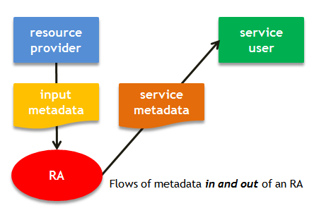 Figure 1: Flows of metadata in and out of an RA